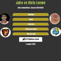 Jairo vs Chris Loewe h2h player stats
