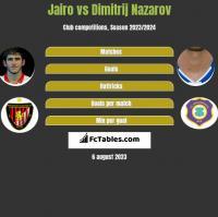 Jairo vs Dimitrij Nazarov h2h player stats