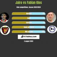 Jairo vs Fabian Klos h2h player stats