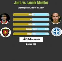 Jairo vs Jannik Mueller h2h player stats