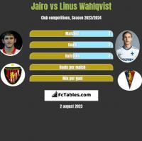 Jairo vs Linus Wahlqvist h2h player stats