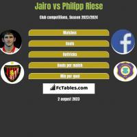 Jairo vs Philipp Riese h2h player stats