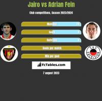 Jairo vs Adrian Fein h2h player stats
