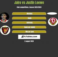 Jairo vs Justin Loewe h2h player stats