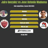Jairo Gonzalez vs Jose Antonio Maduena h2h player stats