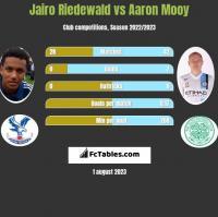 Jairo Riedewald vs Aaron Mooy h2h player stats