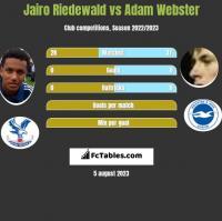 Jairo Riedewald vs Adam Webster h2h player stats
