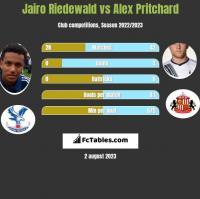 Jairo Riedewald vs Alex Pritchard h2h player stats