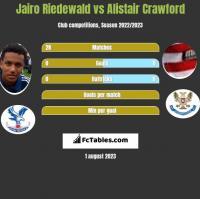 Jairo Riedewald vs Alistair Crawford h2h player stats
