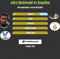 Jairo Riedewald vs Angelino h2h player stats