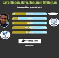 Jairo Riedewald vs Benjamin Whiteman h2h player stats