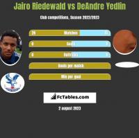 Jairo Riedewald vs DeAndre Yedlin h2h player stats