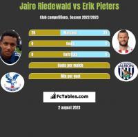 Jairo Riedewald vs Erik Pieters h2h player stats