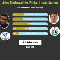 Jairo Riedewald vs Fabian Lukas Schaer h2h player stats