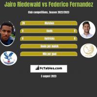 Jairo Riedewald vs Federico Fernandez h2h player stats