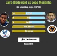 Jairo Riedewald vs Joao Moutinho h2h player stats