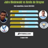 Jairo Riedewald vs Kevin de Bruyne h2h player stats