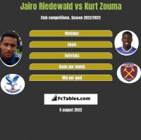Jairo Riedewald vs Kurt Zouma h2h player stats
