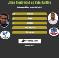 Jairo Riedewald vs Kyle Bartley h2h player stats