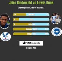 Jairo Riedewald vs Lewis Dunk h2h player stats