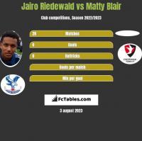 Jairo Riedewald vs Matty Blair h2h player stats