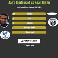 Jairo Riedewald vs Kean Bryan h2h player stats