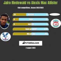 Jairo Riedewald vs Alexis Mac Allister h2h player stats