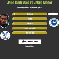 Jairo Riedewald vs Jakub Moder h2h player stats