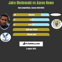 Jairo Riedewald vs Aaron Rowe h2h player stats