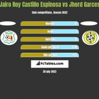 Jairo Roy Castillo Espinosa vs Jhord Garces h2h player stats
