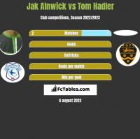 Jak Alnwick vs Tom Hadler h2h player stats