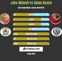 Jake Bidwell vs Adam Reach h2h player stats