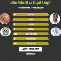 Jake Bidwell vs Angel Rangel h2h player stats