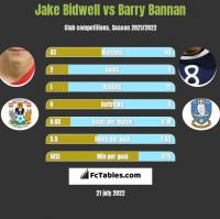 Jake Bidwell vs Barry Bannan h2h player stats