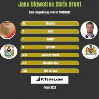 Jake Bidwell vs Chris Brunt h2h player stats