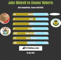 Jake Bidwell vs Connor Roberts h2h player stats