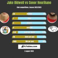 Jake Bidwell vs Conor Hourihane h2h player stats