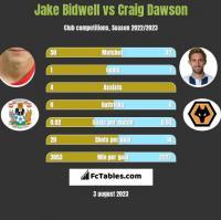 Jake Bidwell vs Craig Dawson h2h player stats