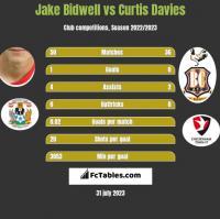 Jake Bidwell vs Curtis Davies h2h player stats