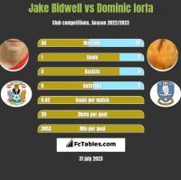 Jake Bidwell vs Dominic Iorfa h2h player stats
