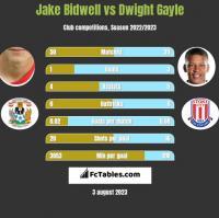 Jake Bidwell vs Dwight Gayle h2h player stats