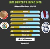 Jake Bidwell vs Harlee Dean h2h player stats