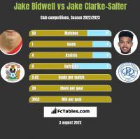 Jake Bidwell vs Jake Clarke-Salter h2h player stats