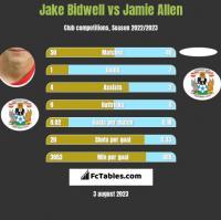 Jake Bidwell vs Jamie Allen h2h player stats