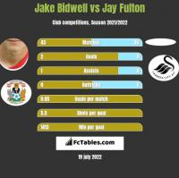 Jake Bidwell vs Jay Fulton h2h player stats