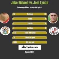 Jake Bidwell vs Joel Lynch h2h player stats