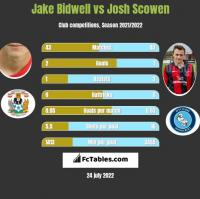 Jake Bidwell vs Josh Scowen h2h player stats