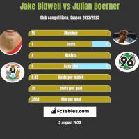 Jake Bidwell vs Julian Boerner h2h player stats