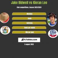 Jake Bidwell vs Kieran Lee h2h player stats