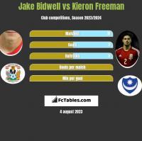 Jake Bidwell vs Kieron Freeman h2h player stats